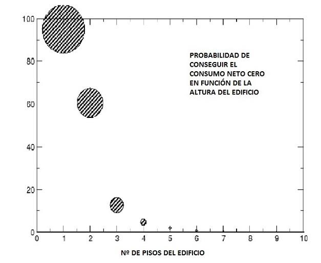 """Diagrama que describe la posibilidad de conseguir un edificio """"Net-Zero"""" en función de su altura"""