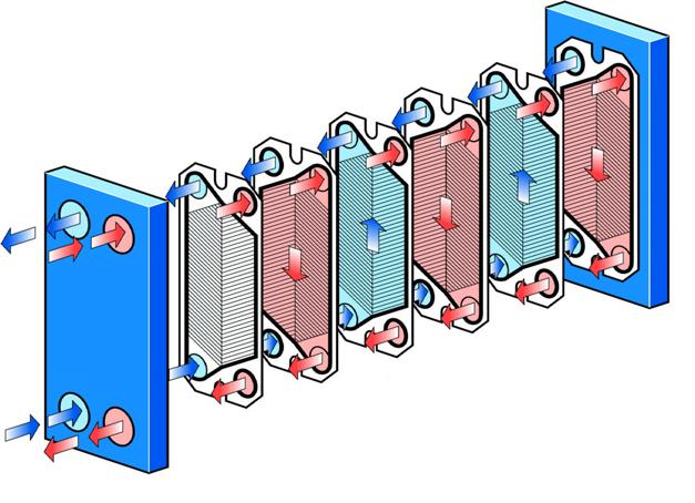Interior de un intercambiador de placas