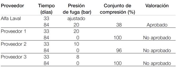 Resultados de la prueba de sellado de las juntas Alfa Laval.