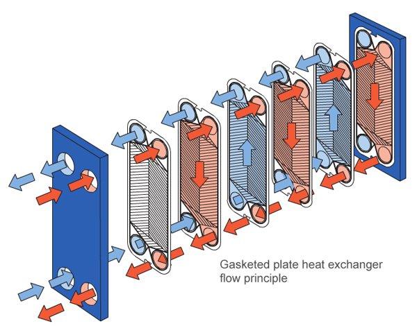 Teoría de la transferencia de calor en intercambiadores de placas